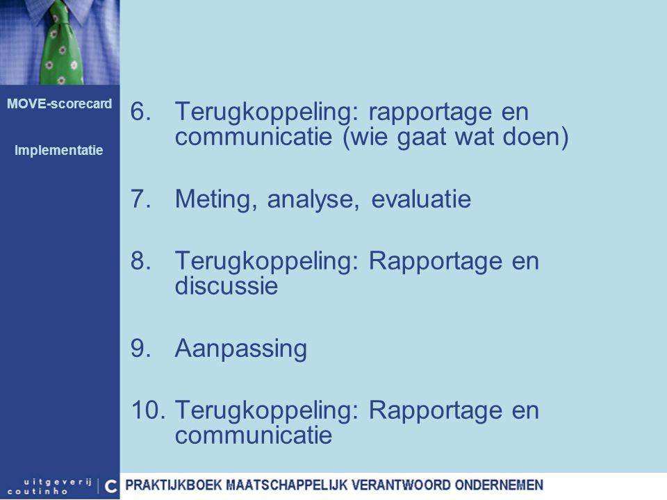Terugkoppeling: rapportage en communicatie (wie gaat wat doen)