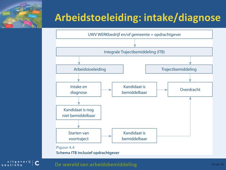Arbeidstoeleiding: intake/diagnose