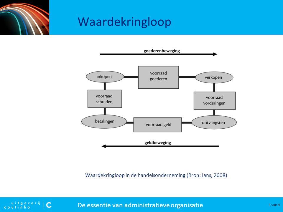 Waardekringloop Waardekringloop in de handelsonderneming (Bron: Jans, 2008)
