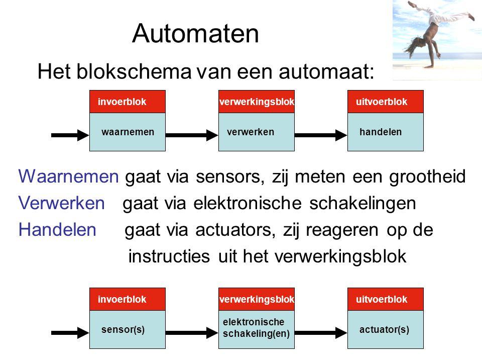 Automaten Het blokschema van een automaat: