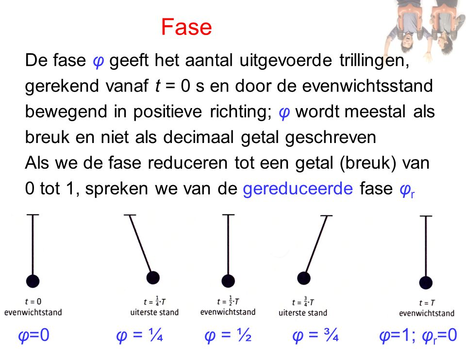 Fase De fase φ geeft het aantal uitgevoerde trillingen,