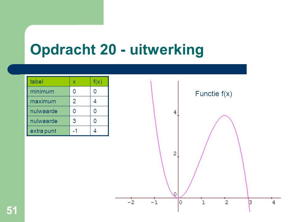 Opdracht 20 - uitwerking Functie f(x) tabel x f(x) minimum maximum 2 4