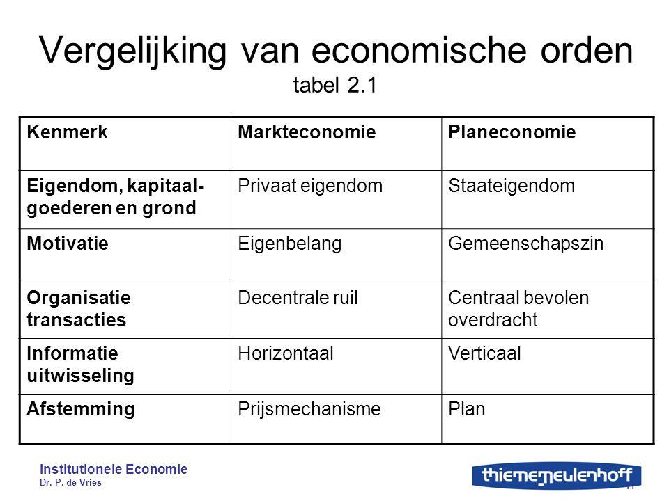 Vergelijking van economische orden tabel 2.1