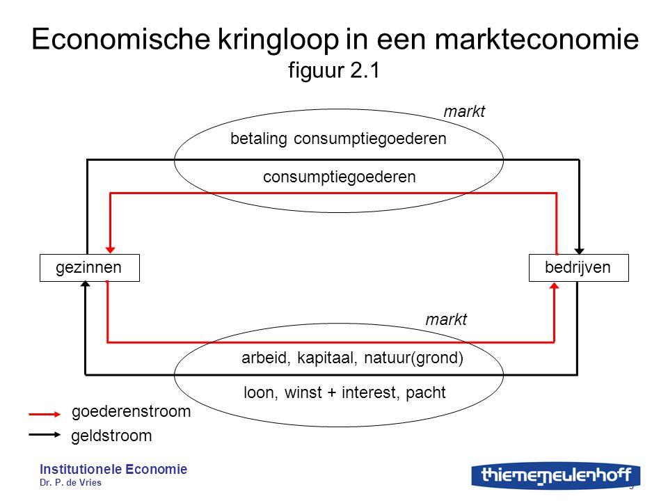 Economische kringloop in een markteconomie figuur 2.1