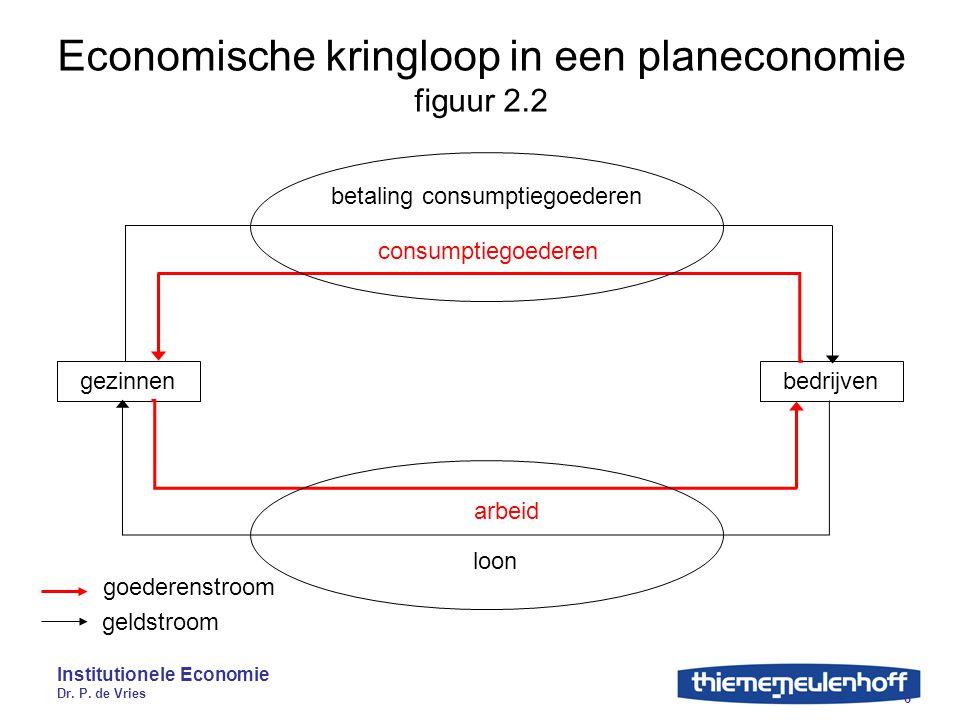 Economische kringloop in een planeconomie figuur 2.2