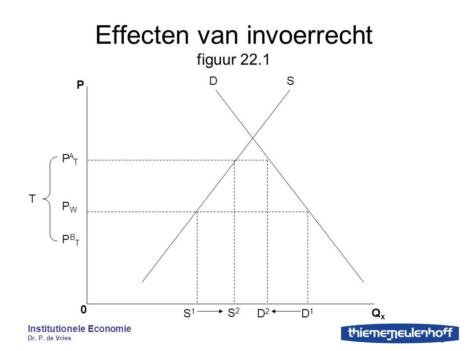 Effecten van invoerrecht figuur 22.1