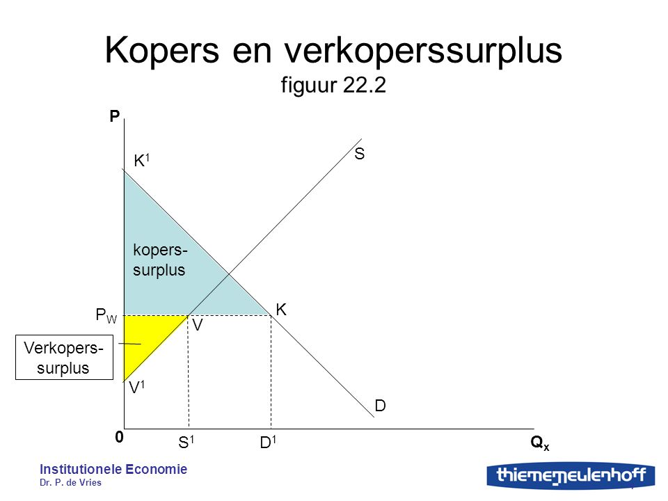 Kopers en verkoperssurplus figuur 22.2