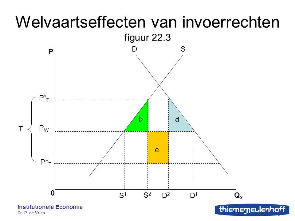 Welvaartseffecten van invoerrechten figuur 22.3