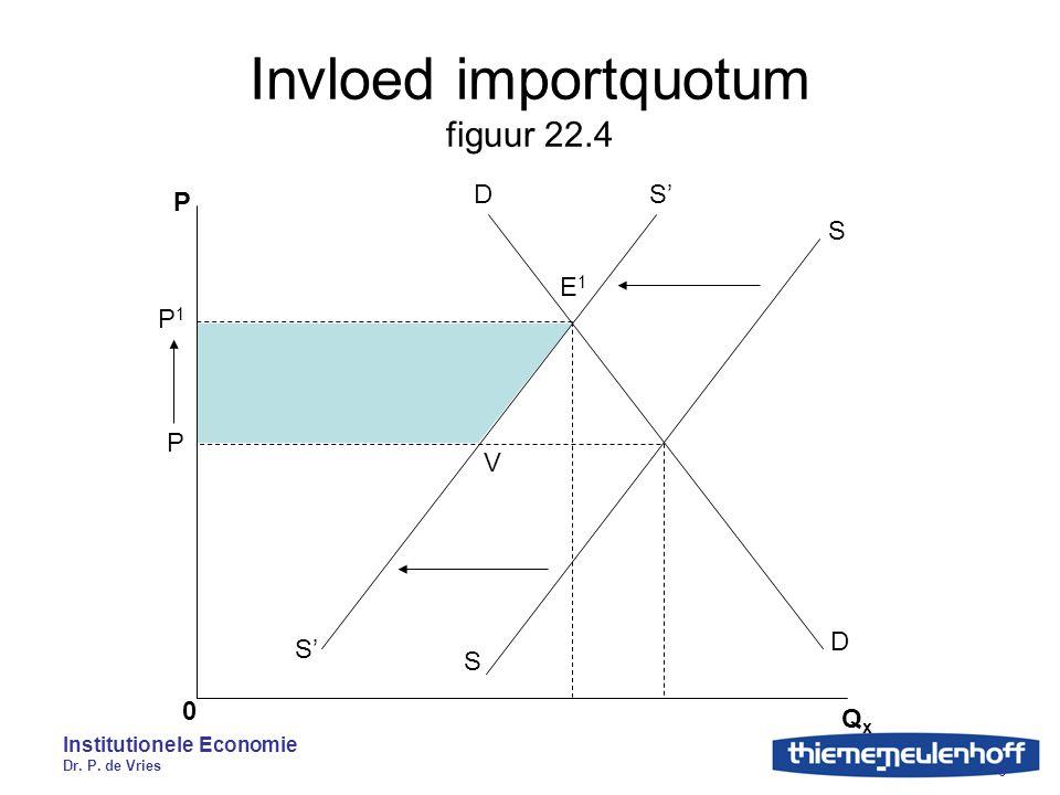 Invloed importquotum figuur 22.4