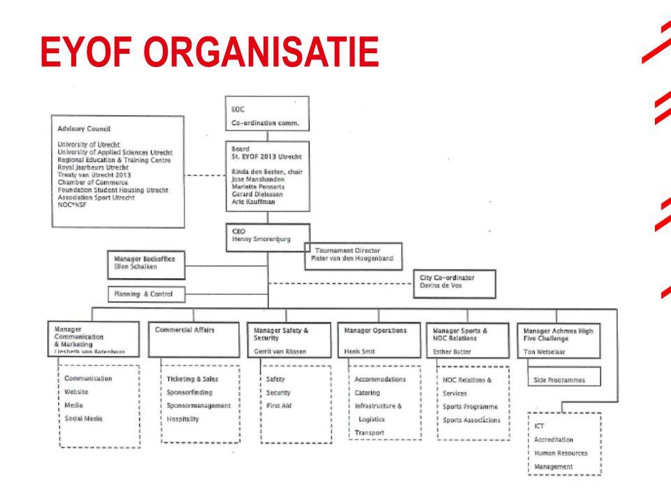 EYOF ORGANISATIE Evenement wordt georganiseerd vanuit aparte projectorganisatie. Tekst uit commissiebrief bij dit onderdeel: