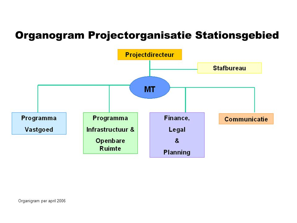 Organigram per april 2006 Organigram per april 2003