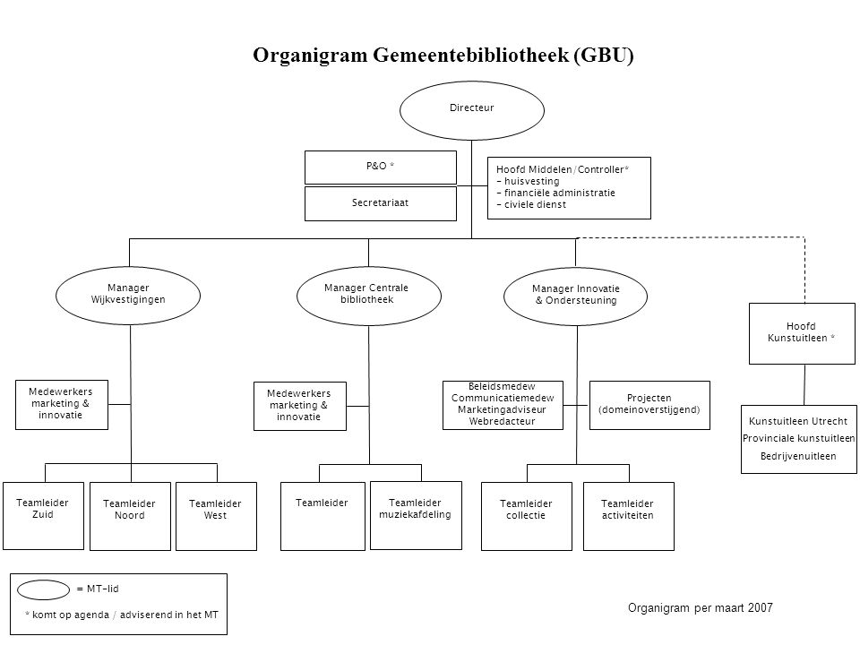 Organigram Gemeentebibliotheek (GBU)