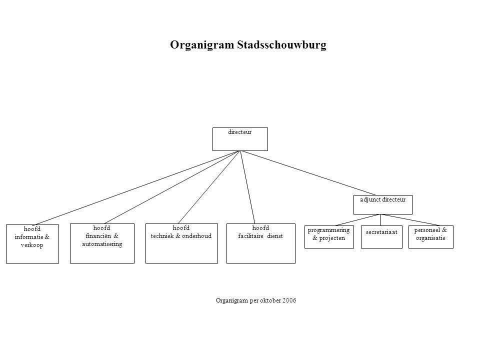 Organigram Stadsschouwburg
