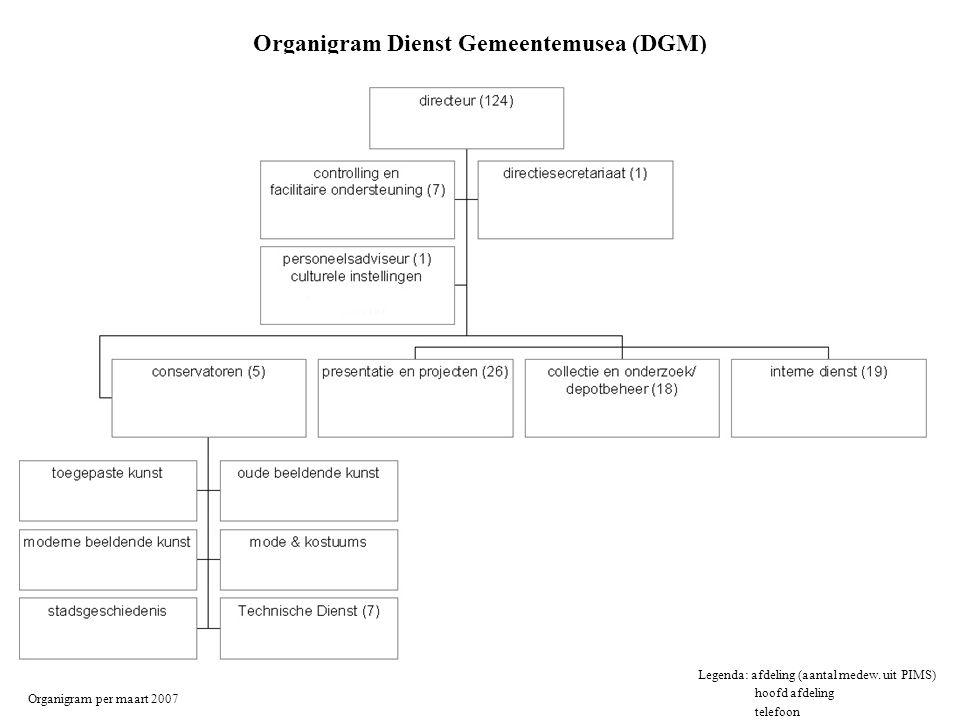 Organigram Dienst Gemeentemusea (DGM)
