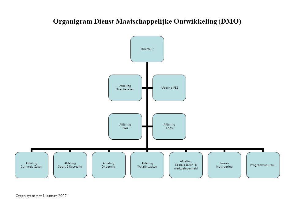 Organigram Dienst Maatschappelijke Ontwikkeling (DMO)