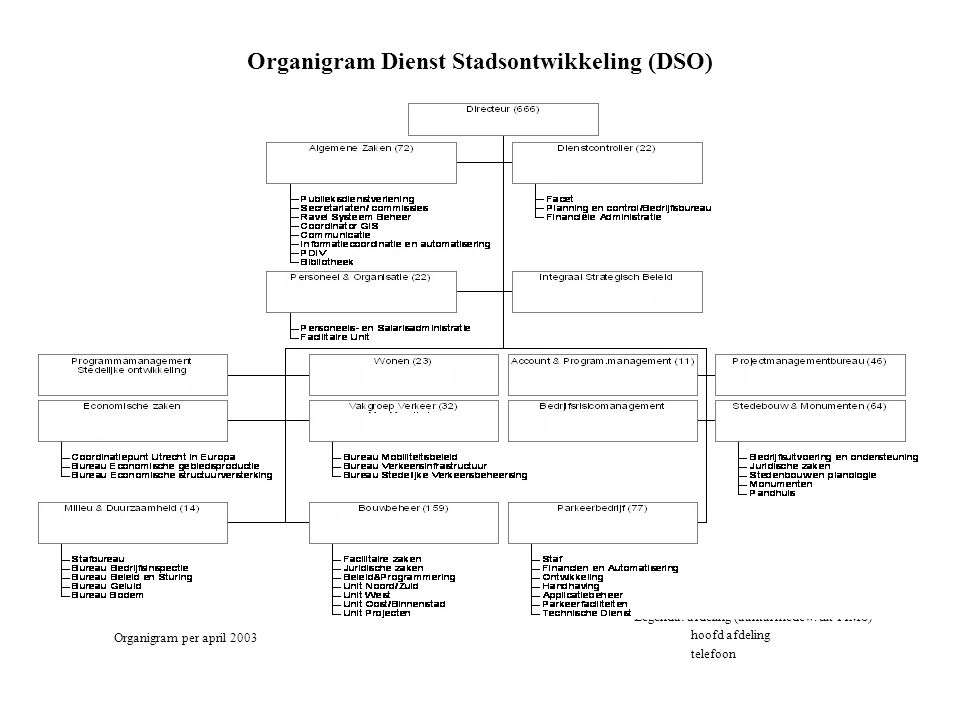 Organigram Dienst Stadsontwikkeling (DSO)