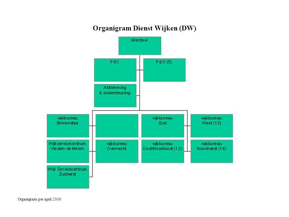 Organigram Dienst Wijken (DW)