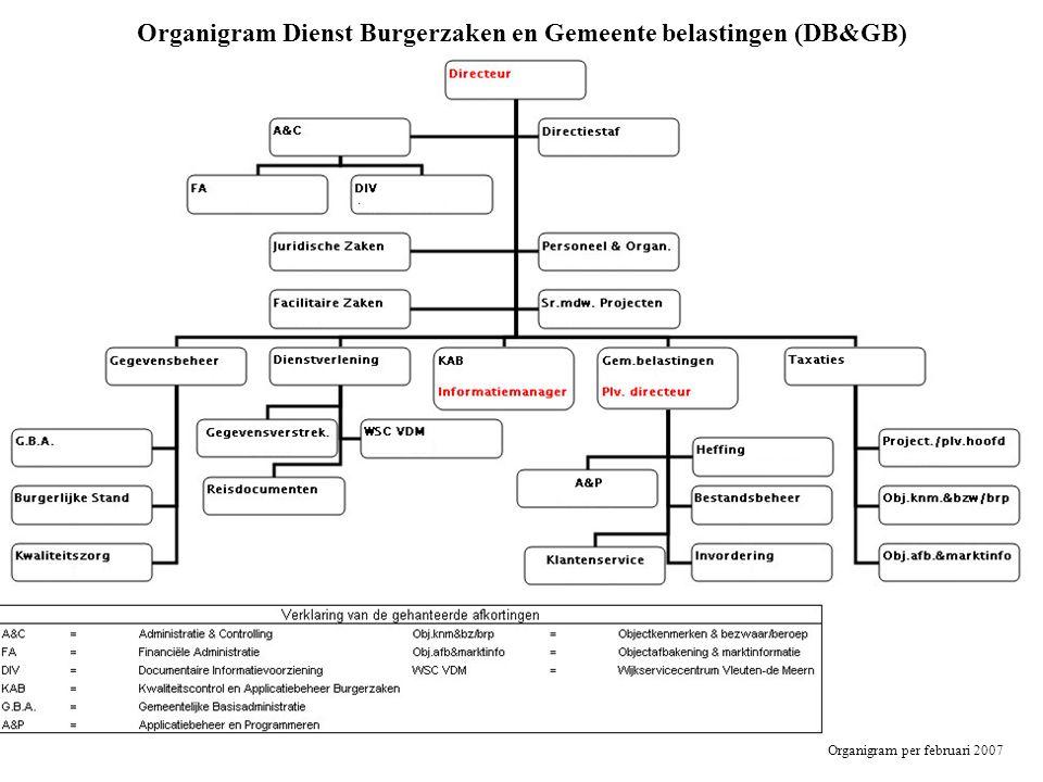 Organigram Dienst Burgerzaken en Gemeente belastingen (DB&GB)