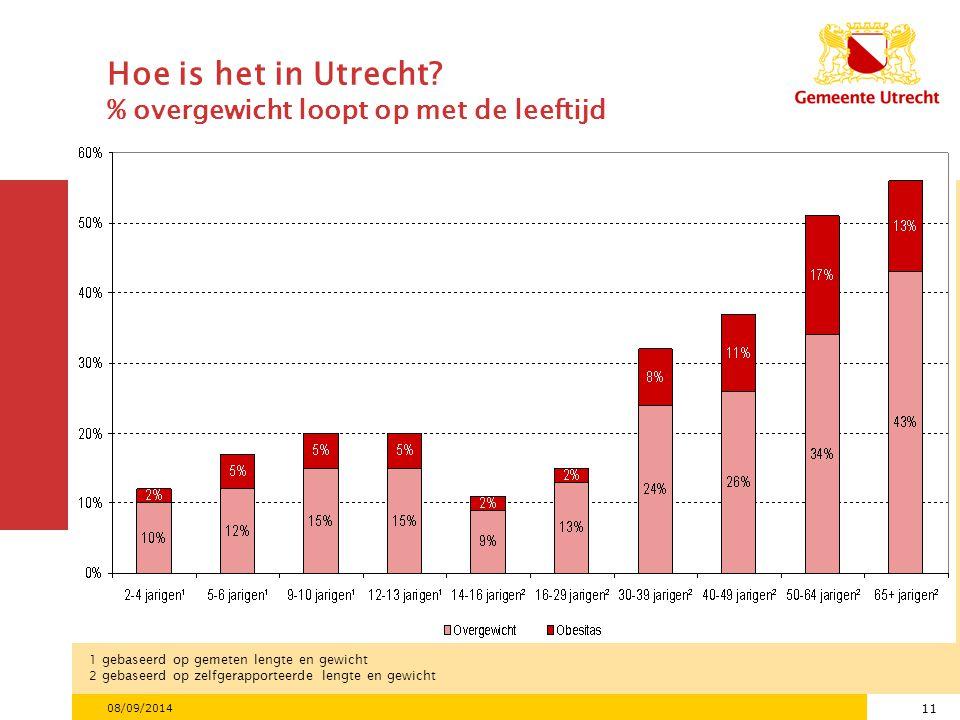 Hoe is het in Utrecht % overgewicht loopt op met de leeftijd