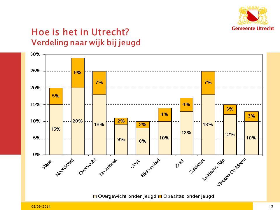 Hoe is het in Utrecht Verdeling naar wijk bij jeugd