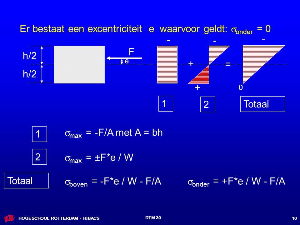 Er bestaat een excentriciteit e waarvoor geldt: onder = 0 - - - F h/2