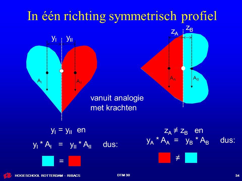 In één richting symmetrisch profiel