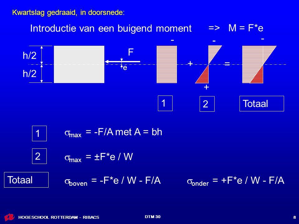Introductie van een buigend moment => M = F*e - - - F h/2 + = h/2 +