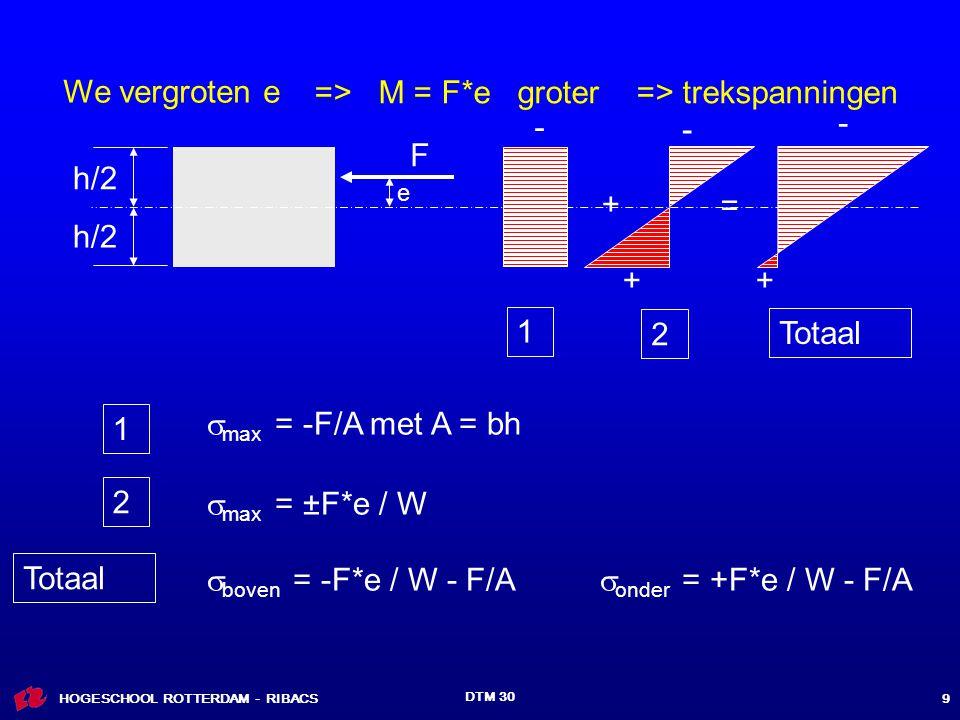 => M = F*e groter => trekspanningen - - - F h/2 + = h/2 + +