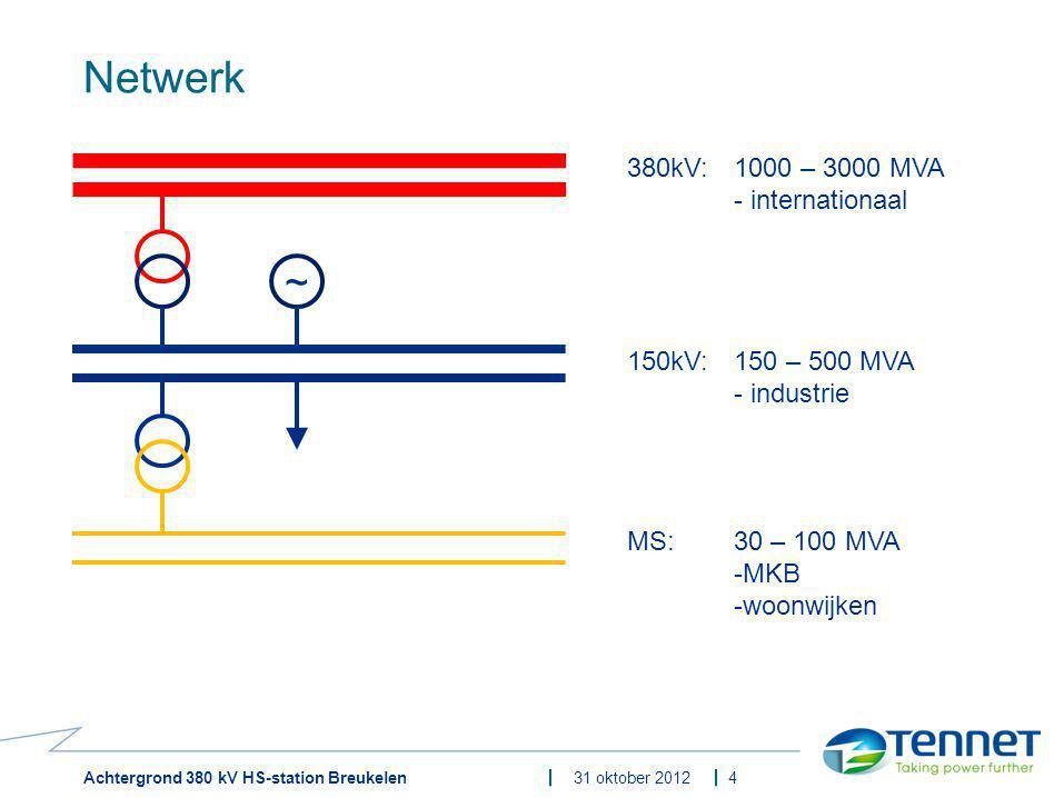 Netwerk ~ 380kV: 1000 – 3000 MVA - internationaal