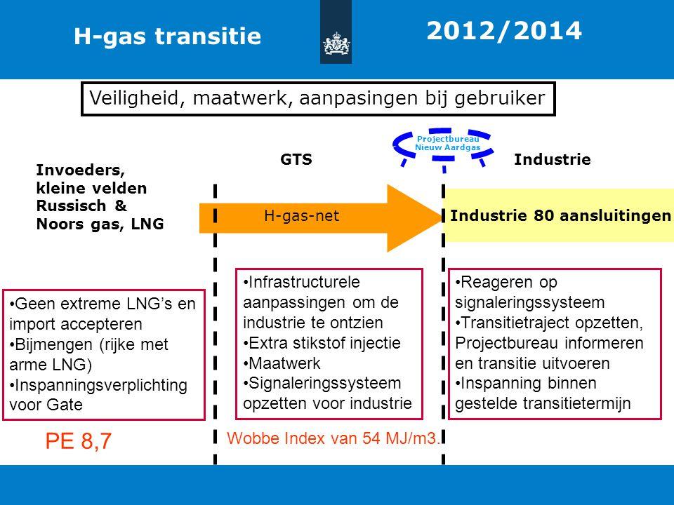 Projectbureau Nieuw Aardgas