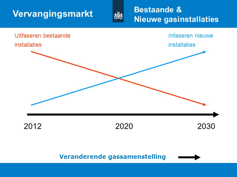 Vervangingsmarkt Bestaande & Nieuwe gasinstallaties 2012 2020 2030