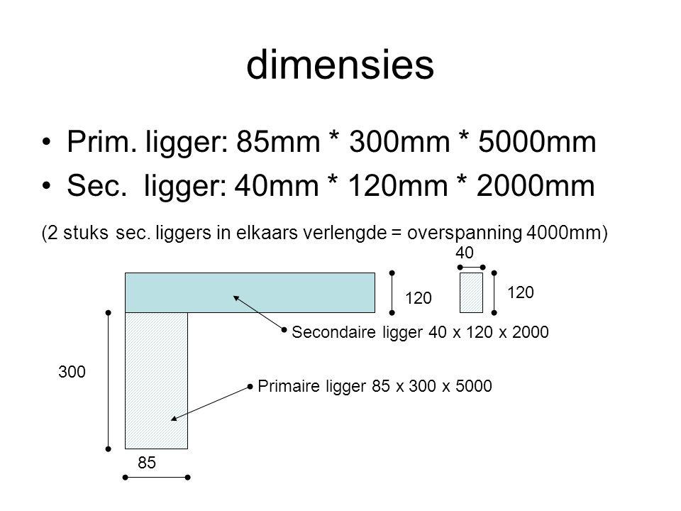 dimensies Prim. ligger: 85mm * 300mm * 5000mm