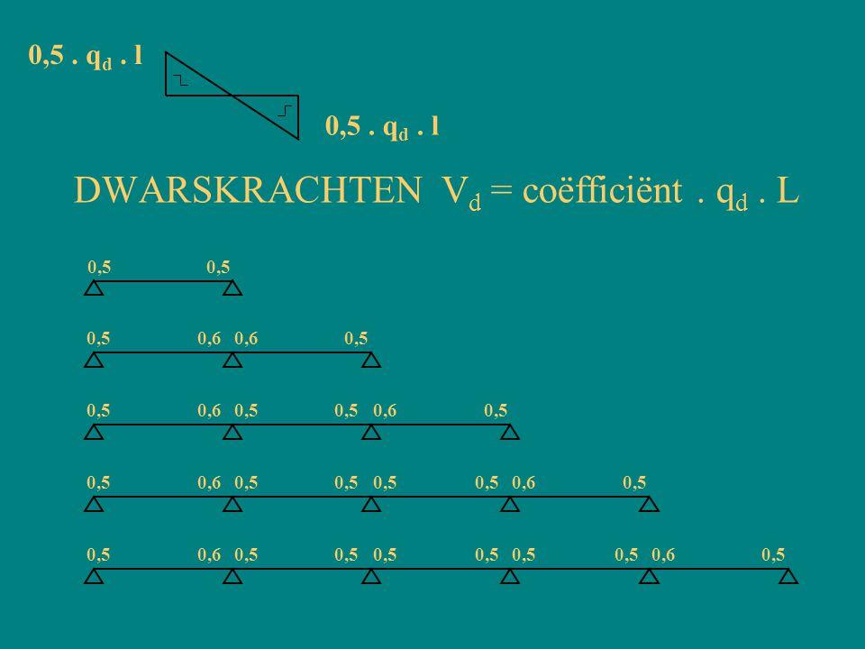 DWARSKRACHTEN Vd = coëfficiënt . qd . L