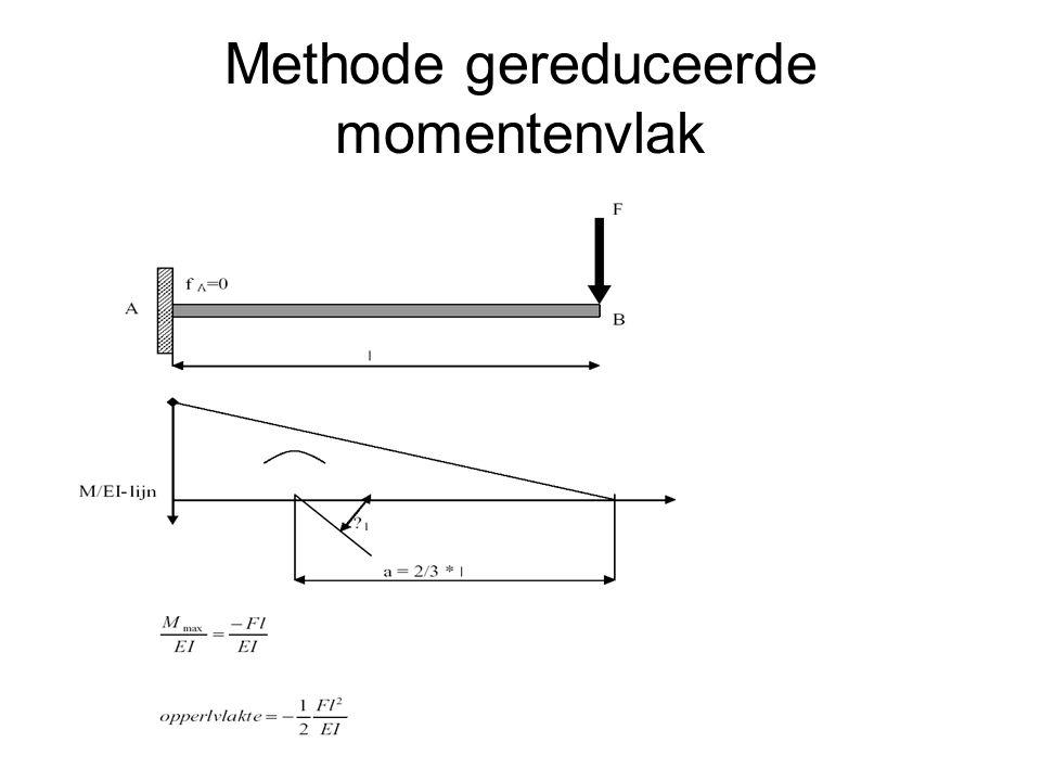 Methode gereduceerde momentenvlak