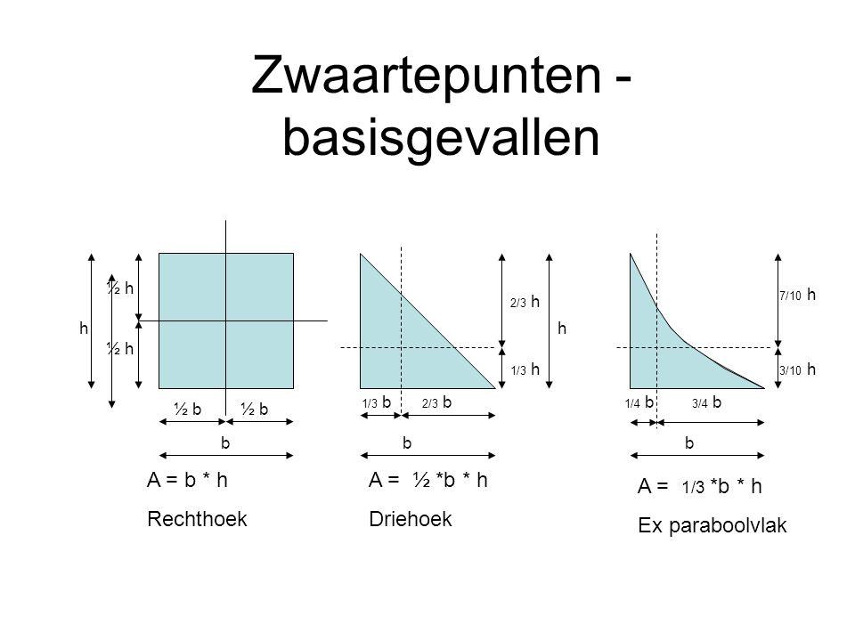 Zwaartepunten - basisgevallen