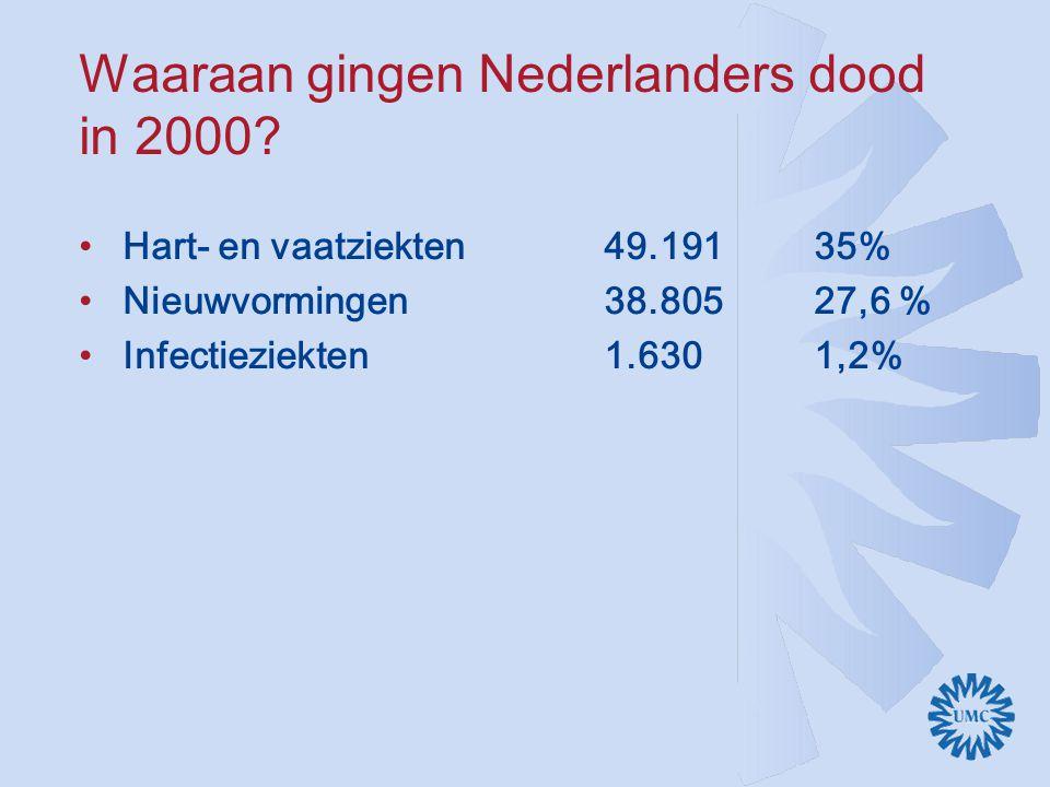 Waaraan gingen Nederlanders dood in 2000
