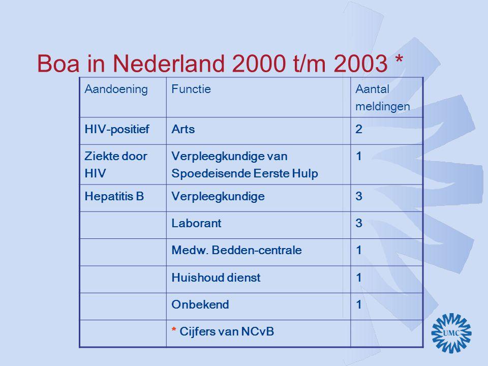 Boa in Nederland 2000 t/m 2003 * Aandoening Functie Aantal meldingen
