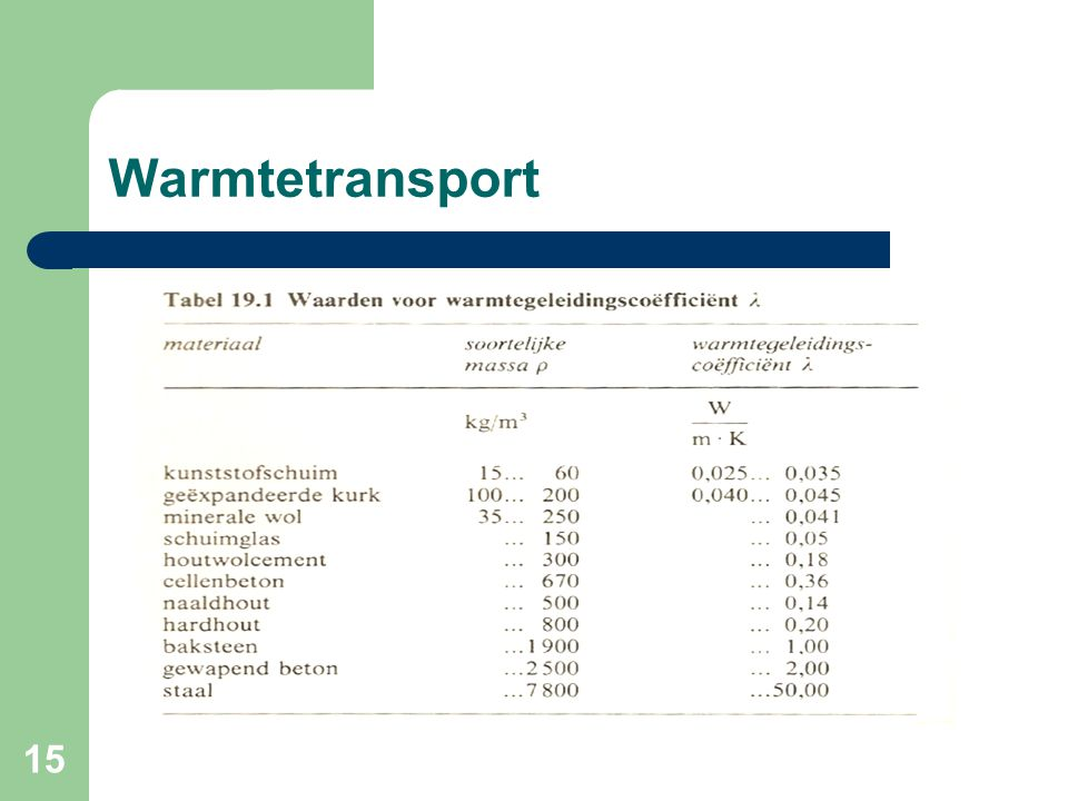 Warmtetransport