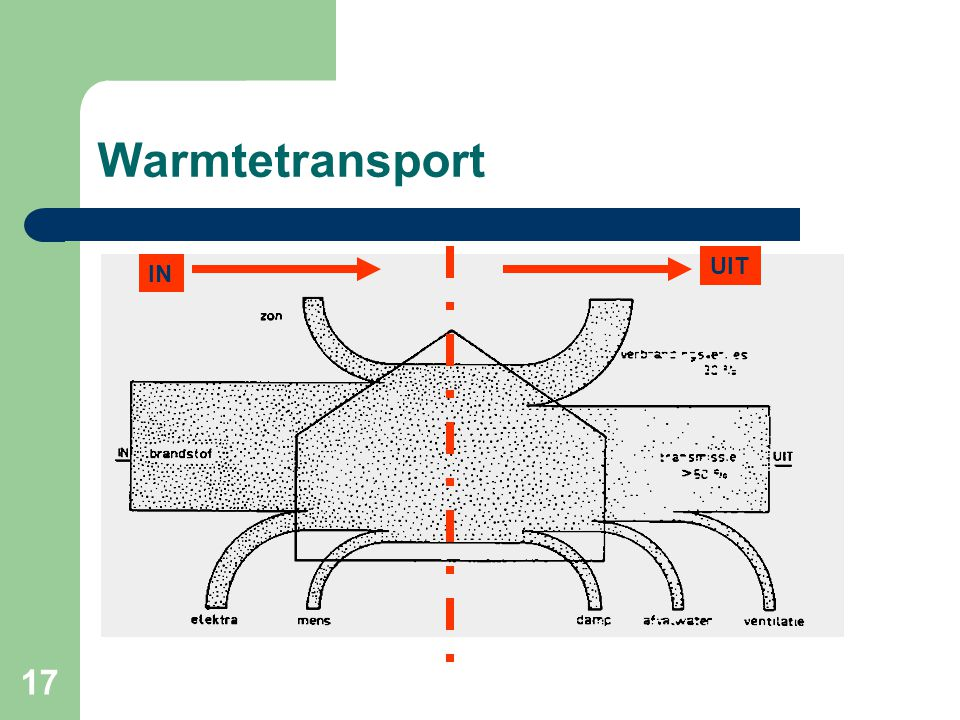 Warmtetransport UIT IN