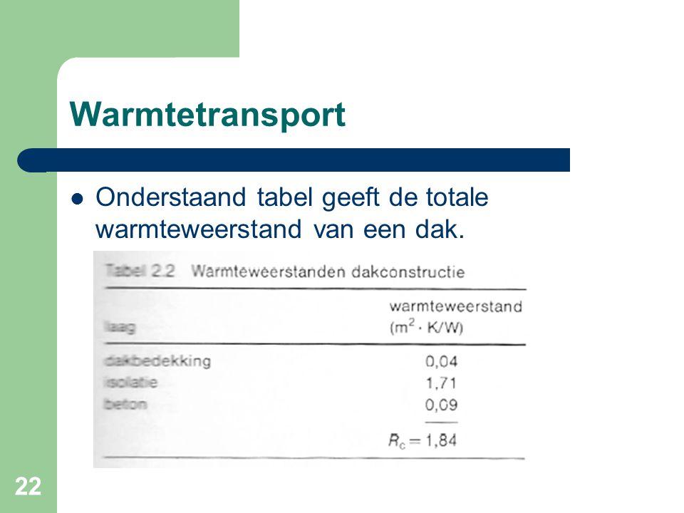 Warmtetransport Onderstaand tabel geeft de totale warmteweerstand van een dak.