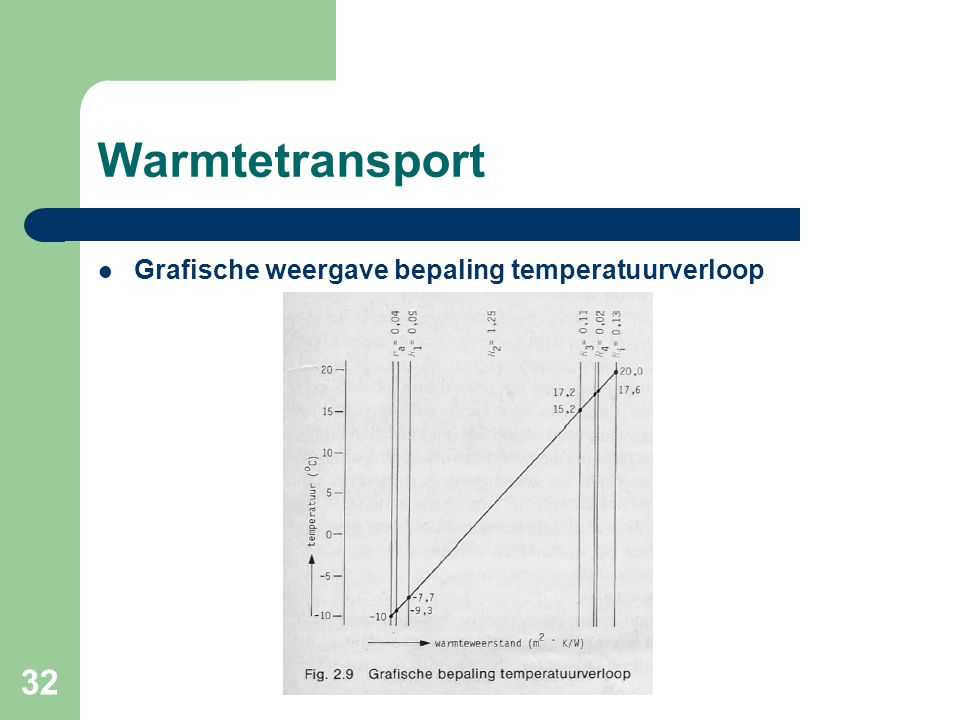 Warmtetransport Grafische weergave bepaling temperatuurverloop