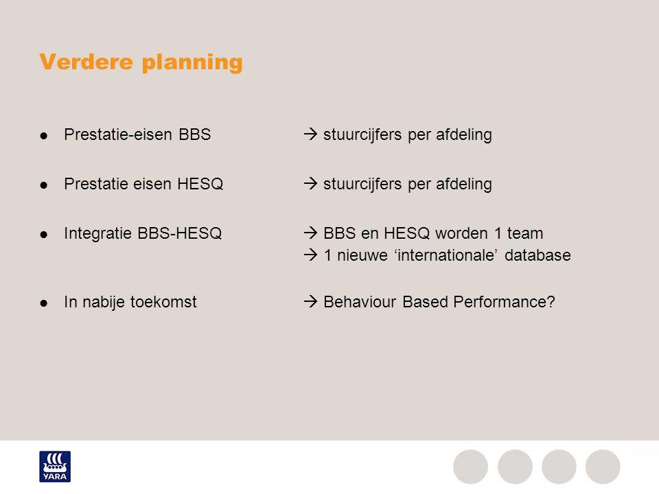 Verdere planning Prestatie-eisen BBS  stuurcijfers per afdeling
