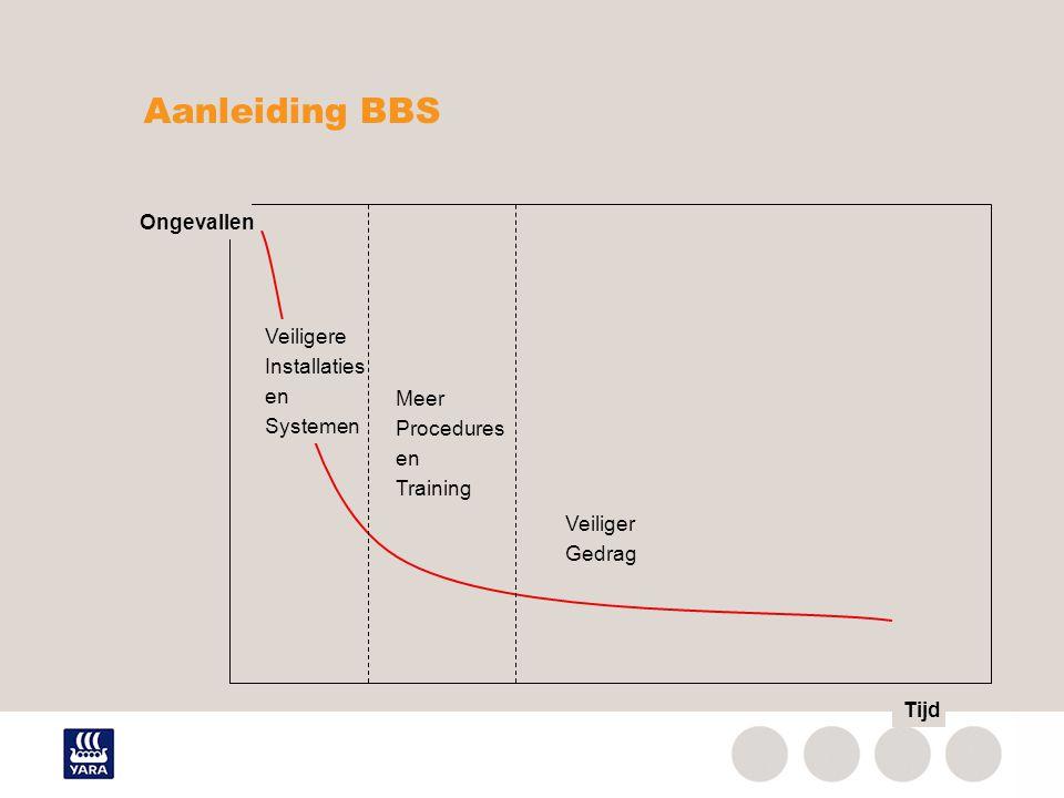 Aanleiding BBS Ongevallen Veiligere Installaties en Systemen Meer