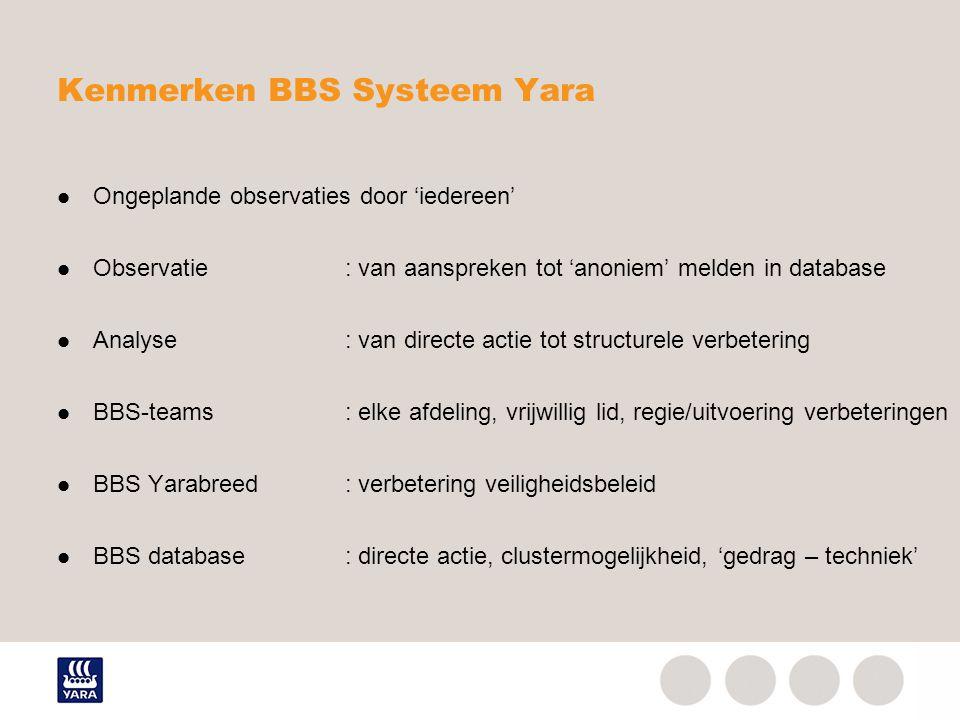 Kenmerken BBS Systeem Yara
