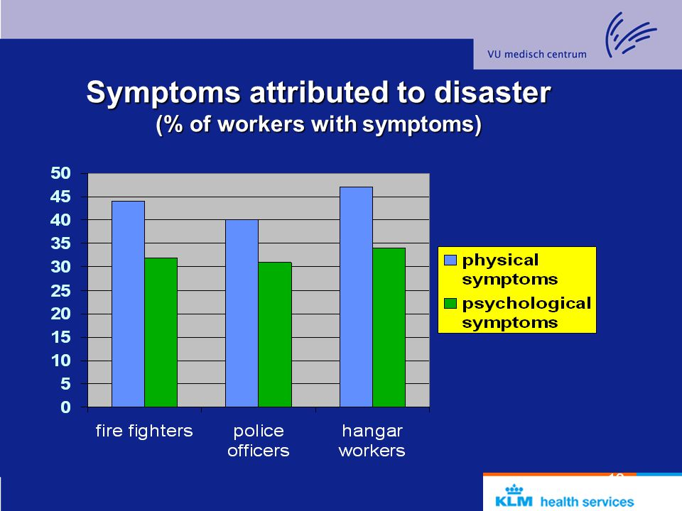 Symptoms attributed to disaster (% of workers with symptoms)