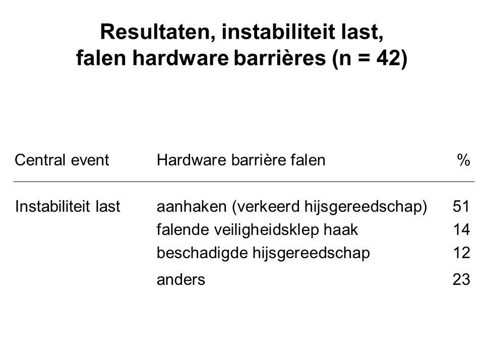 Resultaten, instabiliteit last, falen hardware barrières (n = 42)
