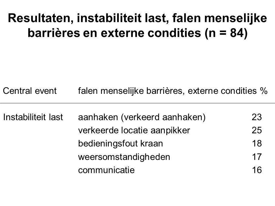Resultaten, instabiliteit last, falen menselijke barrières en externe condities (n = 84)