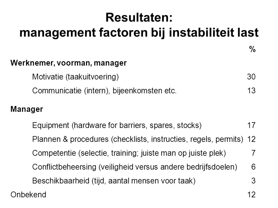 Resultaten: management factoren bij instabiliteit last