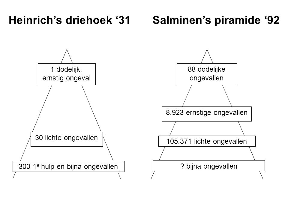 Heinrich's driehoek '31 Salminen's piramide '92