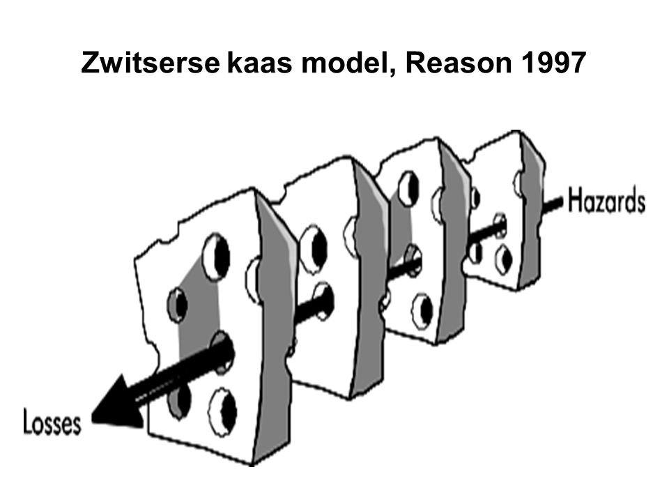 Zwitserse kaas model, Reason 1997